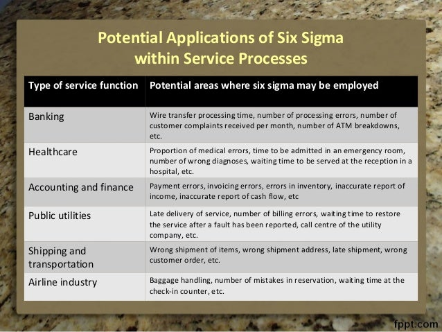 application of six sigma in finance