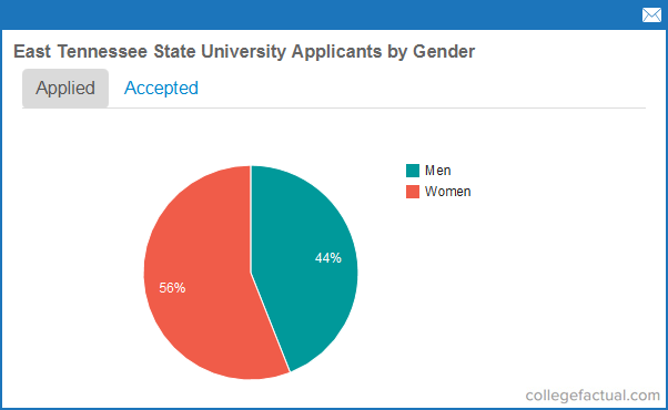 oregon state university application requirements